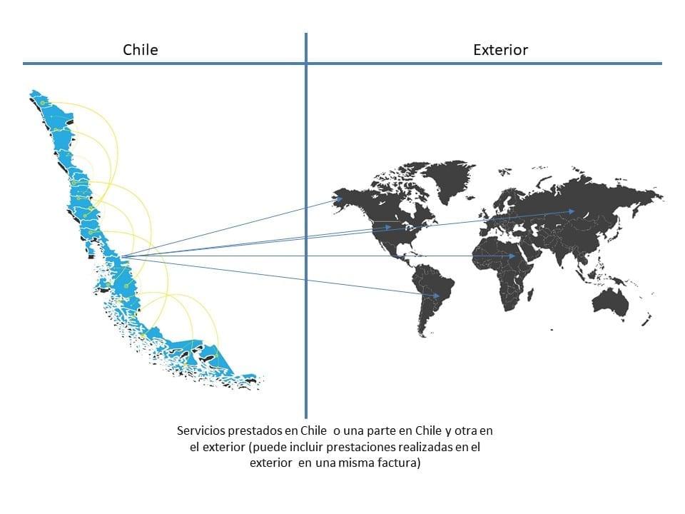 Exportaciones prestadas desde Chile o una parte desde Chile y otra en el exterior