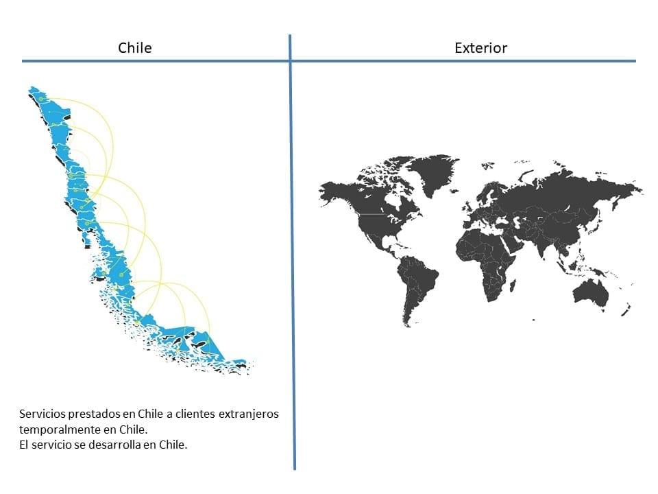 Servicios prestados en Chile a clientes temporalmente en Chile